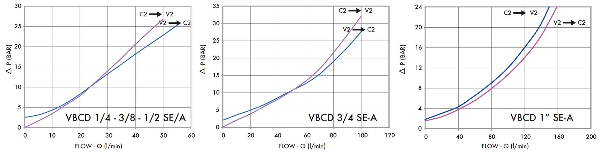 Перепад давления в зависимости от потока на клапанах VBCD SE A