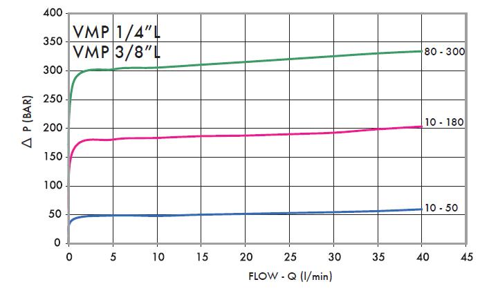 Перепад давления в зависимости от потока клапанов VMP